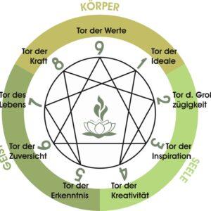 Ennearom Räuchern